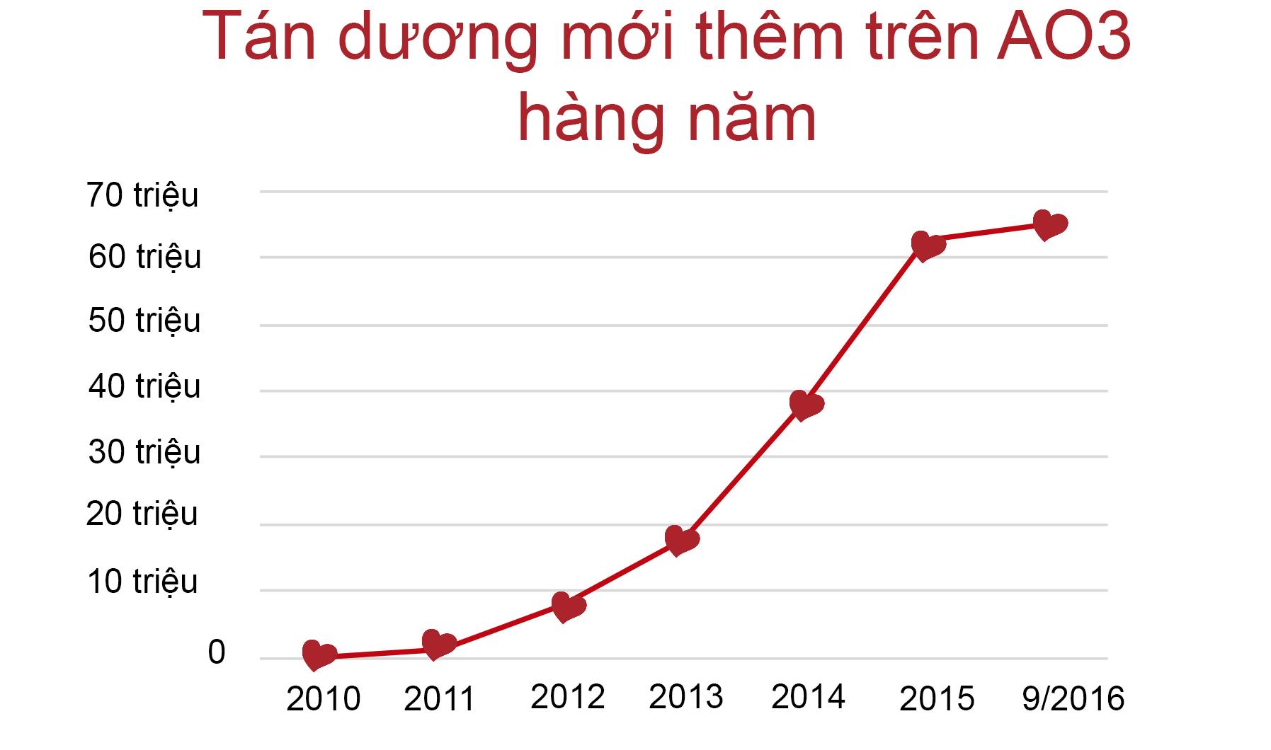 Biểu đồ của sự tăng trưởng tán dương trên AO3, từ 0 vào năm 2010 đến 60 triệu vào tháng 9 năm 2016.