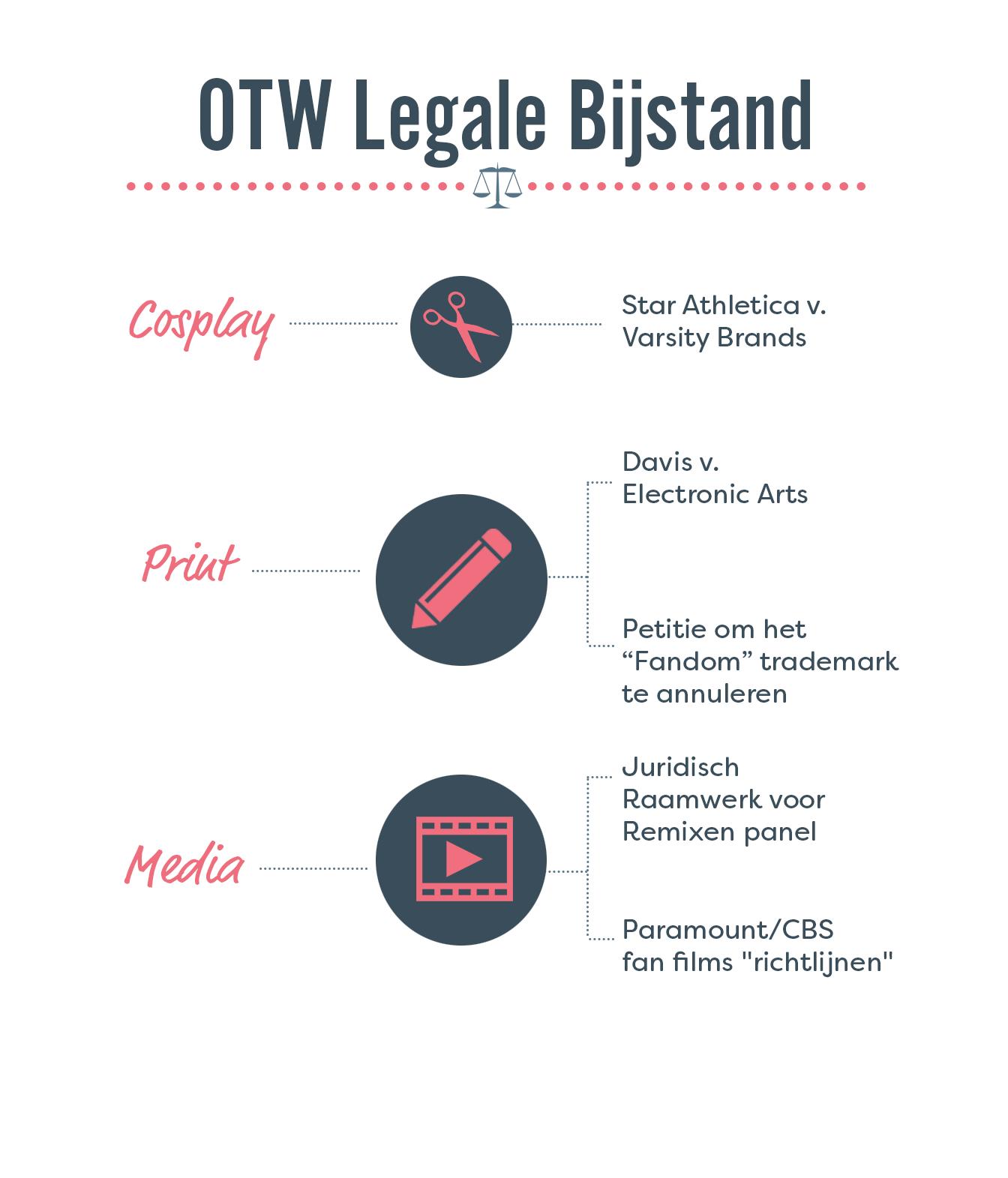 Werk dat Legale Bijstand dit jaar heeft gedaan heeft betrekking tot verschillende types van fan activiteit: cosplay (Star Athletica vs. Varsity Brands), schrijven (Davis v. Electronic Arts, petitie om het 'Fandom' trademark tegen te gaan), media (Juridisch Raamwerk voor Remixen panel, Paramount/CBS  fan films 'richtlijnen')