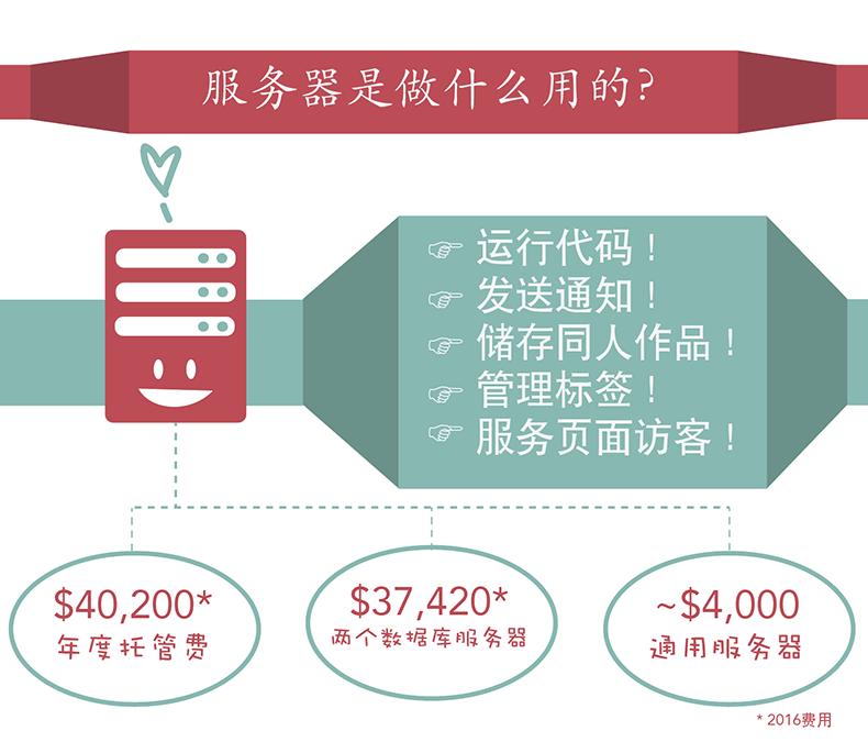 我们的服务器运行代码、发送通知、储存同人作品、管理标签与服务页面访客。普通服务器花费: $40,200为年度托管费,$37,420为两个数据库服务器的费用,和$4,000为一个通用服务器的费用-OTW今年已将前两项花费。