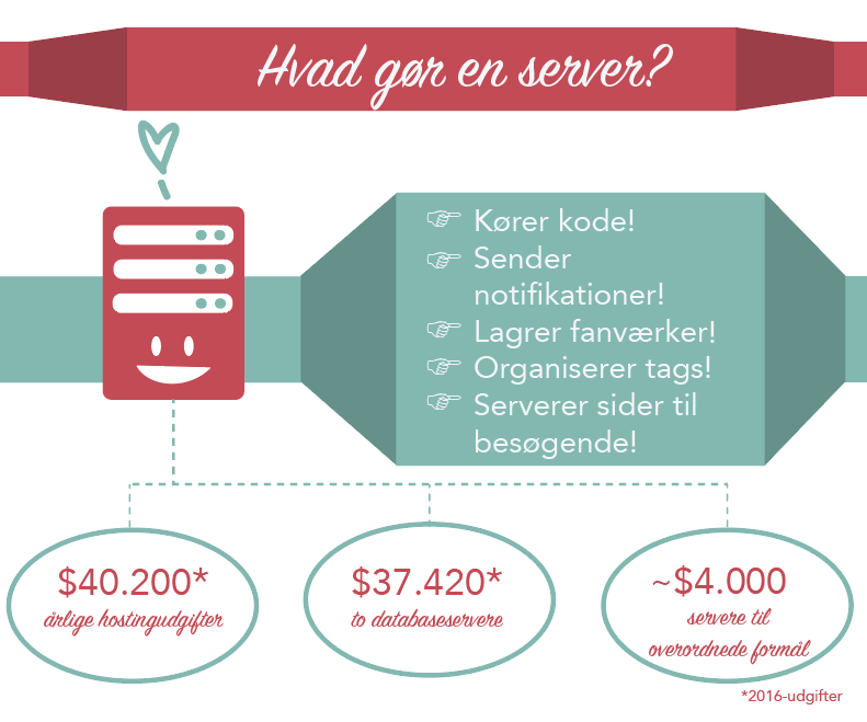 Vores servere kører kode, sender notifikationer, lagrer fanværker, organiserer tags og serverer sider til besøgende. Almindelige servere koster: 40.200 USD i årlige hostingudgifter, 37.420 USD for to databaseservere og omkring 4.000 USD for servere til overordnede formål - de første to beløb brugte OTW dette år.