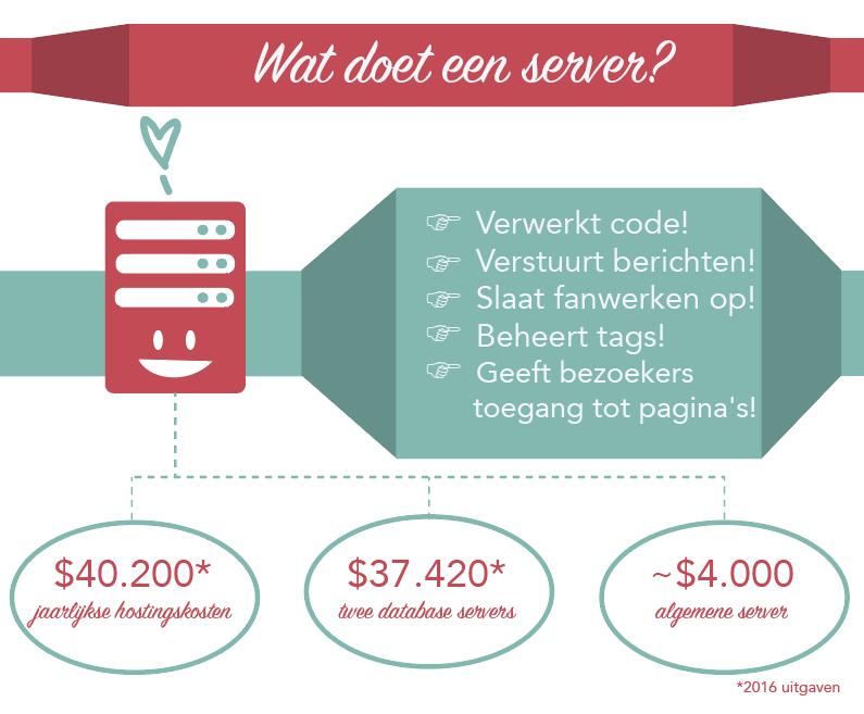 Onze servers verwerken code, versturen berichten, slaan fanwerken op, beheren tags en geven bezoekers toegang tot pagina's. Standaard server kosten: $ 40.200 in jaarlijkse hostingskosten, $ 37.420 voor twee database servers en ongeveer $ 4.000 voor een server voor algemeen gebruik—de eerste van twee die de OTW dit jaar heeft aangeschaft.