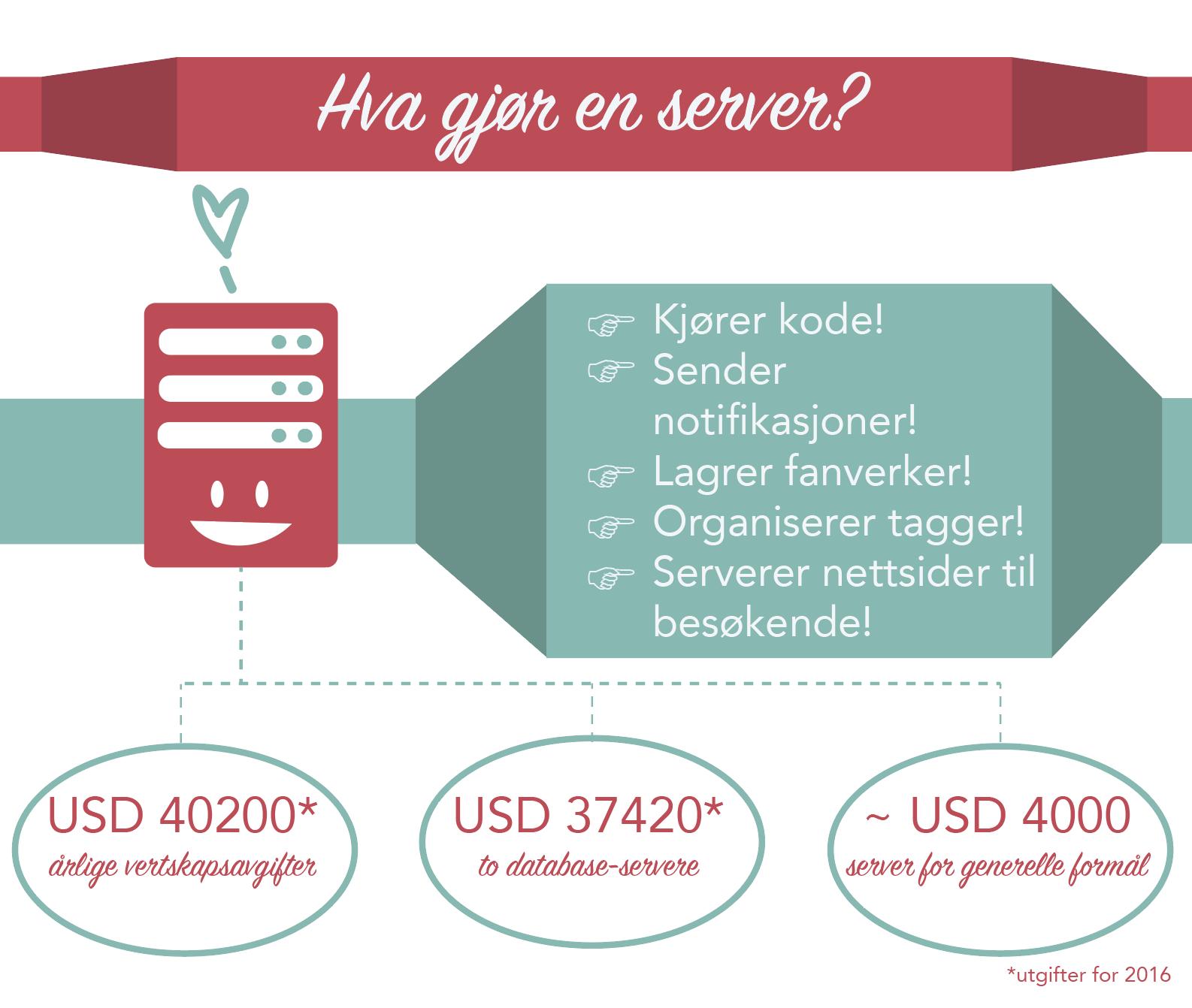 Våre servere kjører koder, sender notifikasjoner, organiserer tagger og serverer nettsider til besøkende. vanlig serverkostnader: USD 40200 i årlige vertskapskostnader, USD 37420 for to database-servere og rundt 4000 for en server for generelle formål - hvorav OTW har brukt tilsvarende de to første hittil i år.