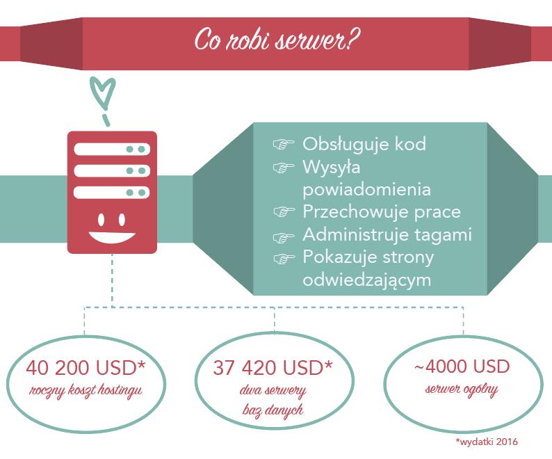 Nasze serwery obsługują kod, wysyłają powiadomienia, przechowują prace, administrują tagami i pokazują strony odwiedzającym. Koszty serwerów: 40 200 USD w rocznych kosztach hostingu, 37 420 USD za dwa serwery baz danych i około 4000 USD za serwer ogólny — z których pierwsze dwa OTW już opłaciło.