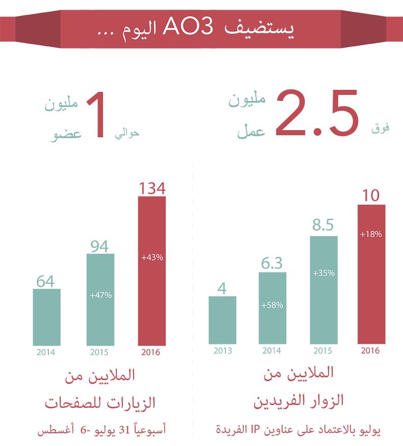يتمتع AO3 حالياً بنحو مليون عضو، ما يفوق 2.5 مليون من أعمال المعجبين، 134 مليون زيارة أسبوعية لصفحاته (زيادة %43 عن السنة الماضية) و10 ملايين زائر فريد شهرياً (زيادة %18 عن السنة الماضية).