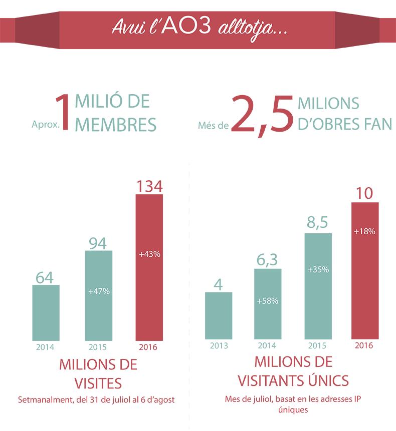 L'AO3 té en aquests moments al voltant d'un milió de membres, més de dos milions i mig d'obres de fan, cent trenta-quatre visites setmanals (un 43% més que l'any passat) i deu milions de visitants únics al mes (un 18% més que l'any passat).