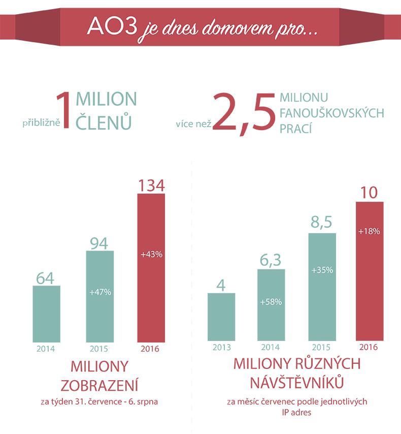 AO3 má dnes přibližně 1 milion členů, přes 2,5 milionu fanouškovských prací, 134 milionů zobrazení týdně (43% nárůst oproti loňskému roku) a 10 milionů různých návštěvníků měsíčně (o 18% více než loňský rok).
