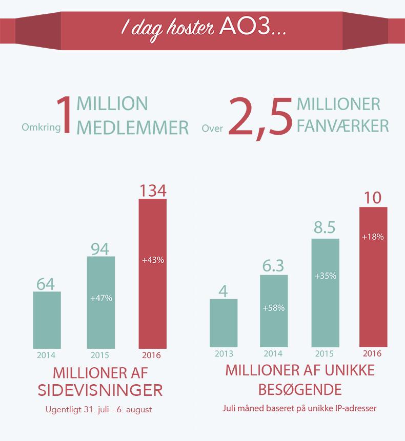 AO3 har i øjeblikket omkring 1 million medlemmer, over 2,5 millioner fanværker, 134 millioner ugentlige sidevisninger (43% stigning gennem det sidste år) og 10 millioner månedlige unikke besøgende (18% stigning gennem det sidste år).