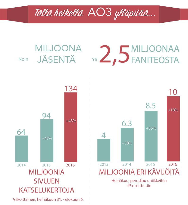 AO3:ssa on tällä hetkellä suunnilleen miljoona jäsentä, yli 2,5 miljoonaa faniteosta, 134 miljoonaa viikoittaista sivujen katselukertaa (43%:n kasvu viimeisen vuoden aikana) ja 10 miljoonaa eri kuukausittaista kävijää (18%:n kasvu viimeisen vuoden aikana).