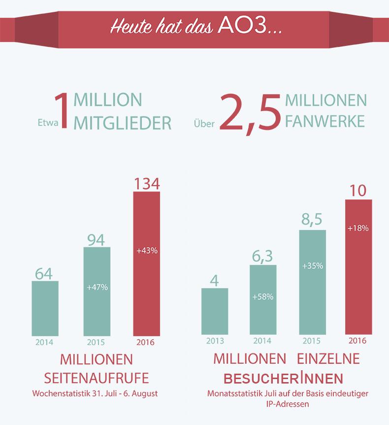 Das AO3 hat derzeit etwa eine Million Mitglieder, über 2,5 Millionen Fanwerke, 134 Millionen wöchentliche Seitenaufrufe (entspricht 43% Wachstum gegenüber letztem Jahr) und 10 Millionen einzelne Besucher im Monat (entspricht 18% Wachstum gegenüber letztem Jahr).