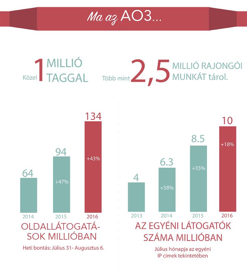 Az AO3 jelenleg körülbelül 1 millió taggal, több mint 2,5 millió rajongói munkával, 134 millió heti oldallátogatással (ami 43%-kal növekedett az elmúlt évben), és 10 millió havi egyéni látogatóval büszkélkedhet (ami 18%-kal növekedett az elmúlt évben).