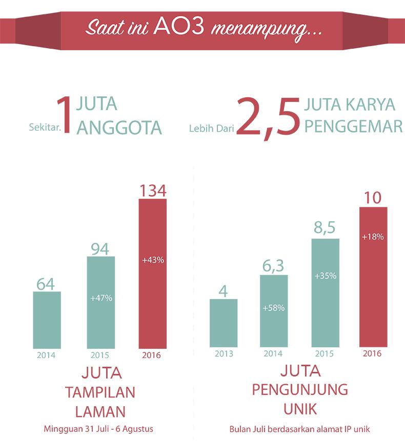 AO3 saat ini memiliki sekitar 1 juta anggota, lebih dari 2,5 juta karya penggemar, 134 juta tampilan laman mingguan (tumbuh 43% dari tahun lalu), serta 10 juta pengguna unik bulanan (tumbuh 18% dari tahun lalu).