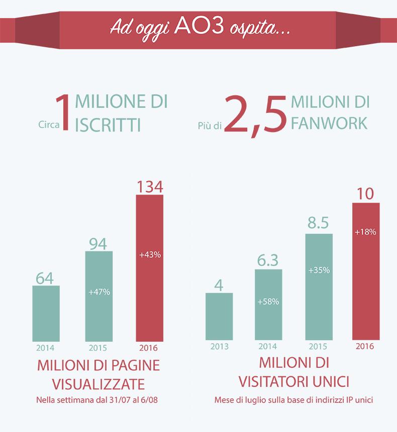 Attualmente AO3 ha circa 1 milione di iscritti, più di 2,5 milioni di fanwork, 134 milioni di visualizzazioni a settimana (incremento del 43% dall'anno scorso) e 10 milioni di visitatori unici al mese (incremento del 18% dall'anno scorso).
