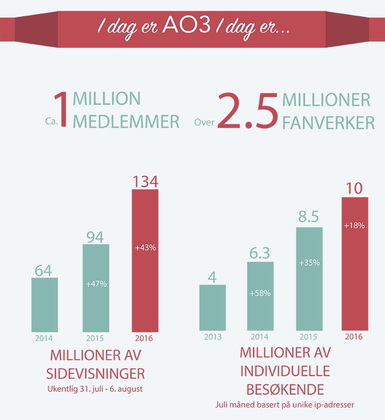 AO3 har for øyeblikket rundt 1 million medlemmer, 2,5 millioner fanverker, 134 millioner ukentlige sidevisninger (43% økning fra i fjor) og 10 millioner individuelle besøkende hver måned (18% økning fra i fjor).