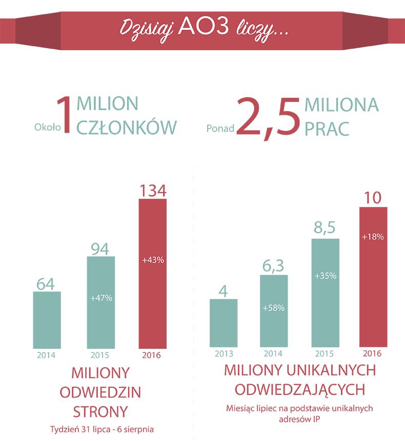 AO3 aktualnie ma około miliona członków, ponad 2,5 milionów prac, 134 miliony odwiedzin strony w tygodniu (wzrost o 43% w ciągu ostatniego roku) i 10 milionów unikalnych odwiedzających miesięcznie (wzrost o 18% w ciągu ostatniego roku).