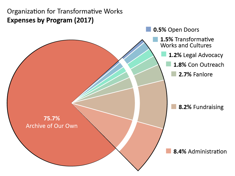 Expenses by program: Archive of Our Own: 75.7%. Open Doors: 0.5%. Transformative Works and Cultures: 1.5%. Fanlore: 2.7%. Legal Advocacy: 1.2%. Con Outreach: 1.8%. Admin: 8.4%. Fundraising: 8.2%.