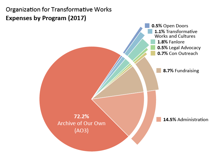 Expenses by program: Archive of Our Own: 72.2%. Open Doors: 0.5%. Transformative Works and Cultures: 1.1%. Fanlore: 1.8%. Legal Advocacy: 0.5% Con Outreach: 0.7%. Admin: 14.5%. Fundraising: 8.7%.