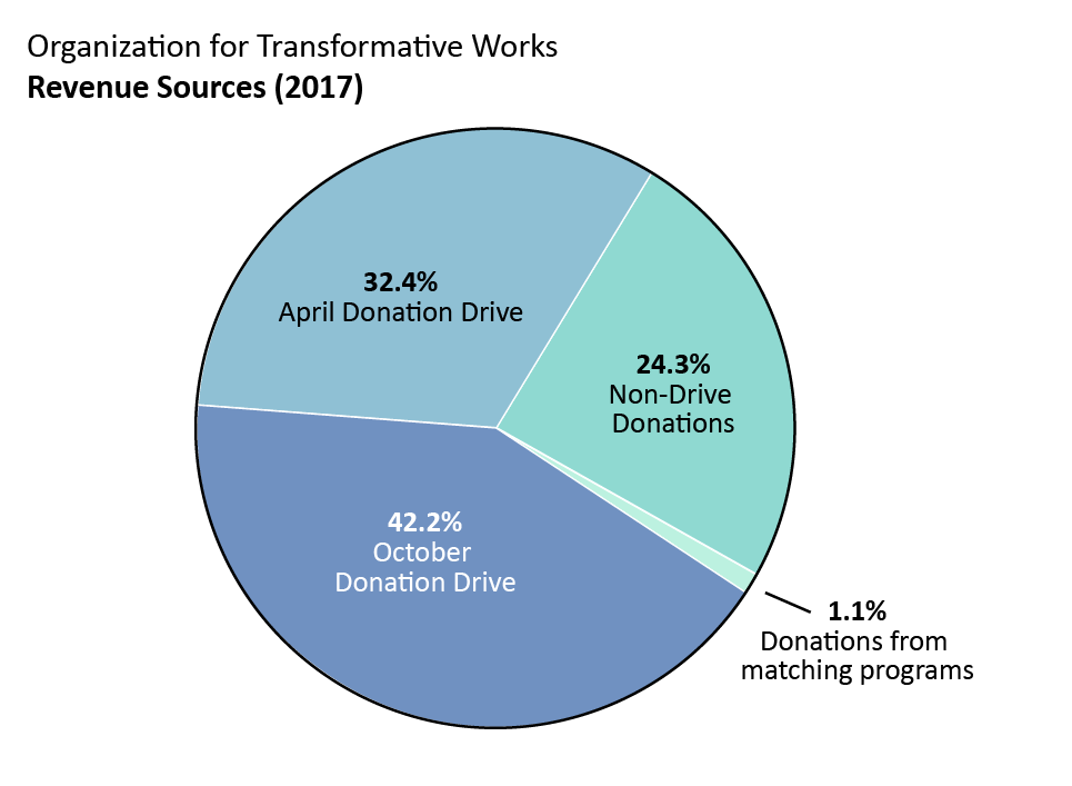 OTW revenue: April drive donations: 32.4%, October drive donations: 42.2%. Non-drive donations: 24.3%. Donations from matching programs: 1.1%.