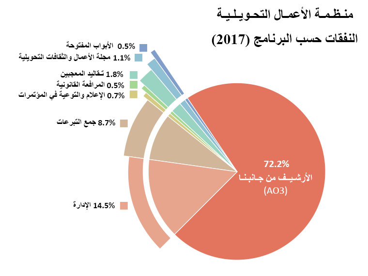 النفقات لكل برنامج: الأرشيف من جانبنا: 72.2%. الأبواب المفتوحة: 0.5%. مجلة الأعمال والثقافات التحويلية: 1.1%. تقاليد المعجبين: 1.8%. المرافعات القانونية: 0.5% الدعاية والتوعية في المؤتمرات: 0.7%. الإدارة: 14.5%. جمع التبرعات: 8.7%.