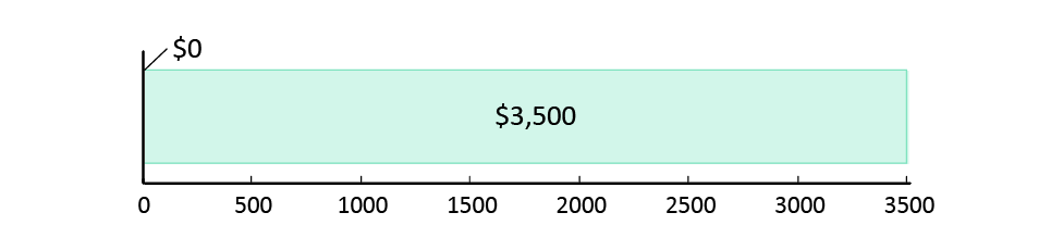 تم صرف 0  دولار أمريكي; تبقّى 3,500 دولار أمريكي