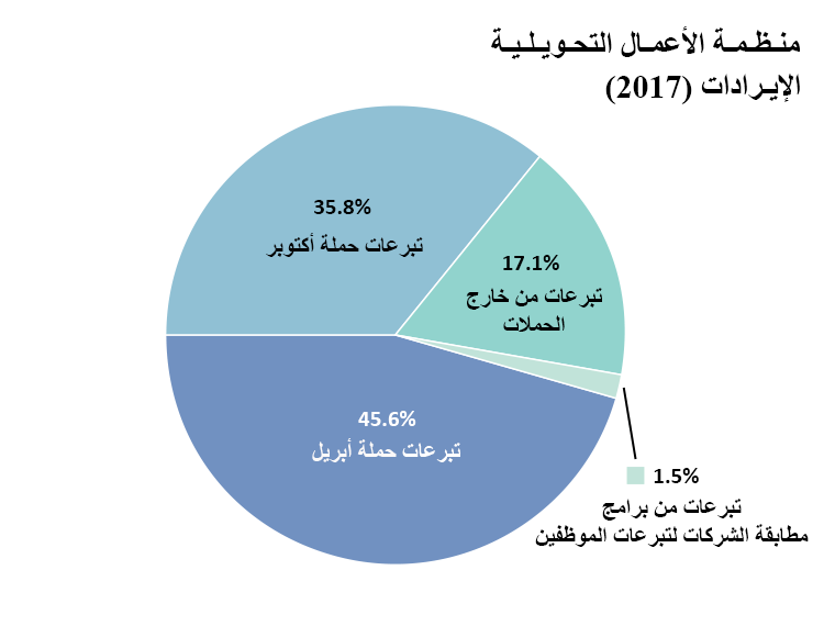 إيرادات OTW: تبرعات حملة أبريل: 45.6%, تبرعات حملة أكتوبر: 35.8%. تبرعات خارج الحملات: 17.1%. تبرعات من برامج مطابقة الشركات لِتبرعات الموظفين: 1.5%.