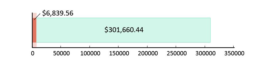 تم جمع 6,839.56 دولار أمريكي; تبقّى 301,660.44 دولار أمريكي