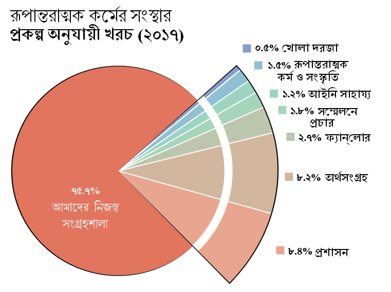 প্রকল্প অনুযায়ী খরচ: Archive of Our Own- AO3(আমাদের নিজস্ব সংগ্রহশালা): ৭৫.৭%। Open Doors(খোলা দরজা): ০.৫%। Transformative Works and Cultures- TWC(রূপান্তরাত্মক কর্ম ও সংস্কৃতি): ১.৫%। Fanlore(ফ্যান্লোর): ২.৭%। Legal Advocacy(আইনি সাহায্য): ১.২%।  Con Outreach(সম্মেলনে প্রচার): ১.৮%। Admin(প্রশাসন): ৮.৪%। Fundraising(অর্থসংগ্রহ): ৮.২%।