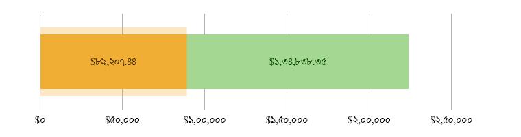 মার্কিন$৮৯,২০৭.৪৪ খরচ হয়েছে; মার্কিন$১,৩৪,৮৩৮.৩৫ হাতে রয়েছে