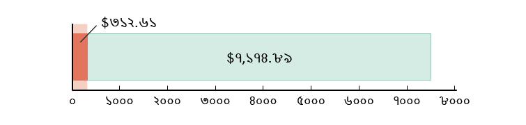 মার্কিন$৩১২.৬১ খরচ হয়েছে; মার্কিন$৭,১৭৪.৮৯ হাতে রয়েছে