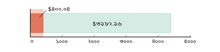 মার্কিন$৪০০.০৪ খরচ হয়েছে; মার্কিন$৩৯৮২.৯৬ হাতে রয়েছে