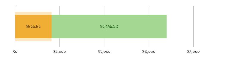 মার্কিন$৮১৯.৮১ খরচ হয়েছে; মার্কিন$২,৫৭৯.৯৩ হাতে রয়েছে