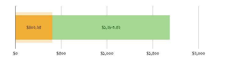 মার্কিন$৪০২.২৫ খরচ হয়েছে; মার্কিন$১,২৮৩.৫২ হাতে রয়েছে