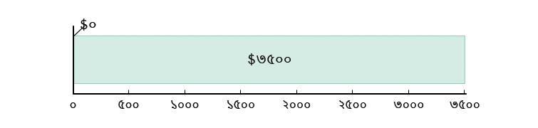 মার্কিন$০ খরচ হয়েছে; মার্কিন$৩৫০০ হাতে রয়েছে