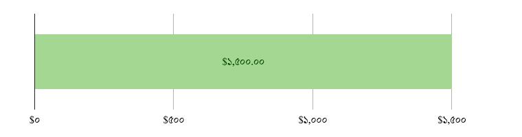 মার্কিন$০ খরচ হয়েছে; মার্কিন$১,৫০০.০০ হাতে রয়েছে