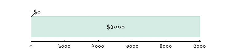 মার্কিন$০ খরচ হয়েছে; মার্কিন$৫০০০ হাতে রয়েছে