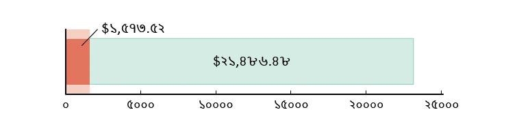 মার্কিন$১,৫৭৩.৫২ খরচ হয়েছে; মার্কিন$২১,৪৮৬.৪৮ হাতে রয়েছে