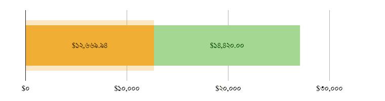 মার্কিন$১২,৬৬৯.৯৪ খরচ হয়েছে; মার্কিন$১৪,৪২০.০০ হাতে রয়েছে