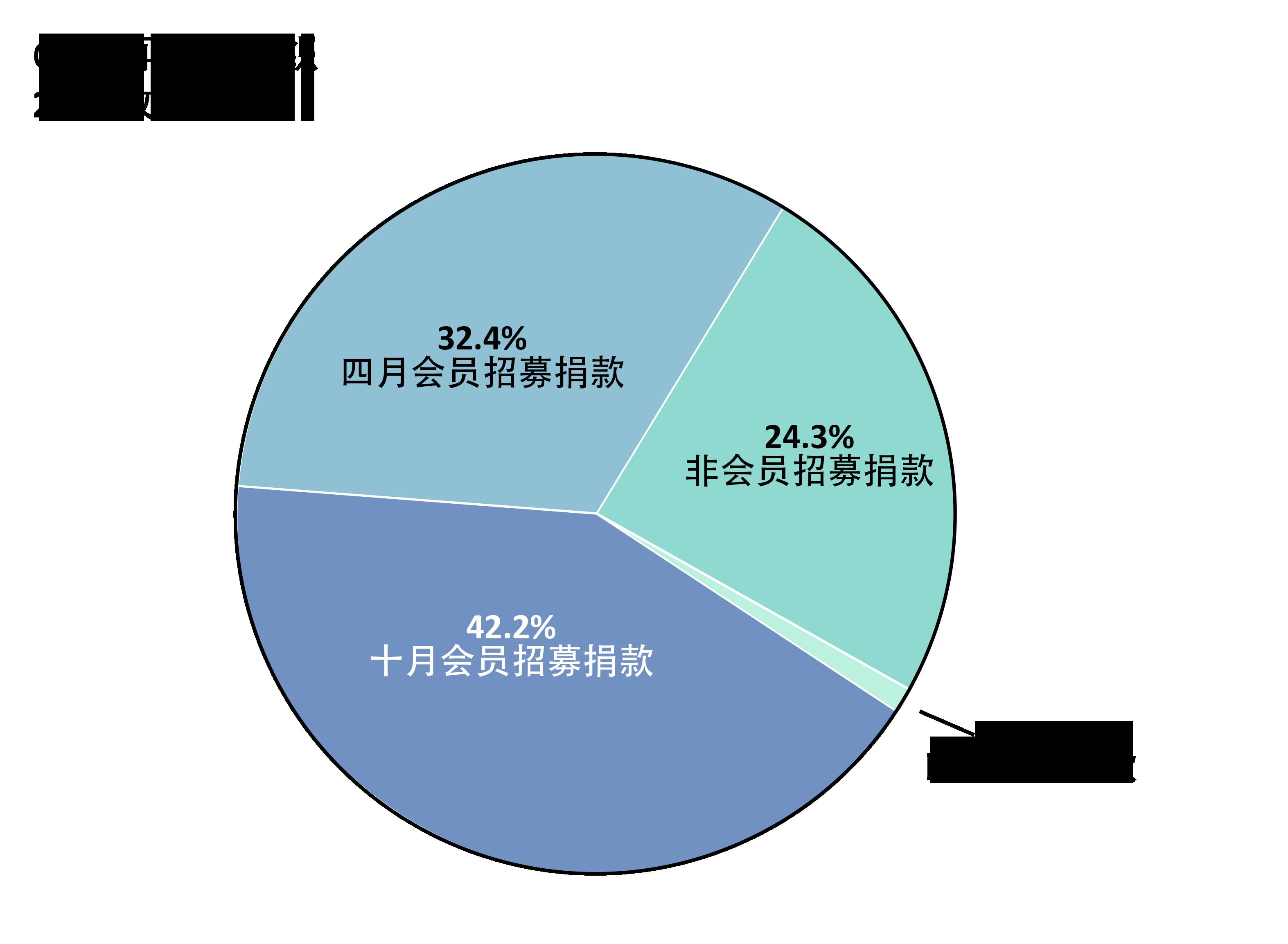 OTW收入:四月会员招募捐款:32.4%、十月会员招募捐款:42.2%、非会员招募捐款:24.3%、匹配程序捐款:1.1%。