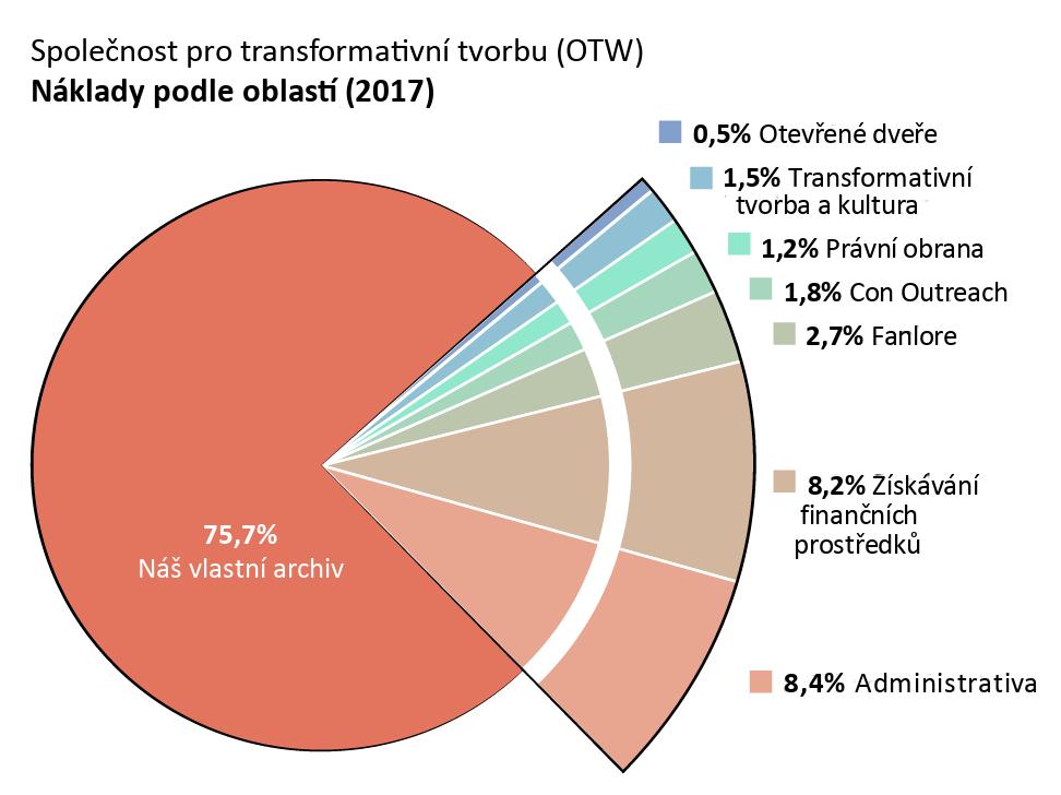 Náklady podle oblastí: Archive of Our Own – AO3 (Náš vlastní archiv): 75.7%. Open Doors (Otevřené dveře): 0.5%. Transformative Works and Cultures – TWC (Transformativní tvorba a kultura): 1.5%. Fanlore: 2.7%. Legal Advocacy (Právní obrana): 1.2% Con Outreach: 1.8%. Admin: 8.4%.  Získávání finančních prostředků: 8.2%.