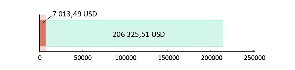 Utraceno 7 013.49 USD; zbývá 206 325.51 USD.