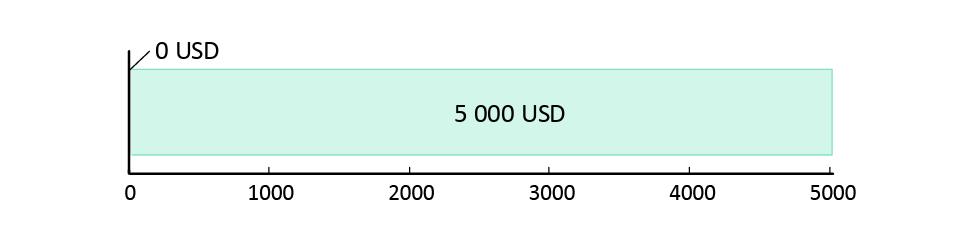 Utraceno 0 USD; zbývá 5 000 USD.