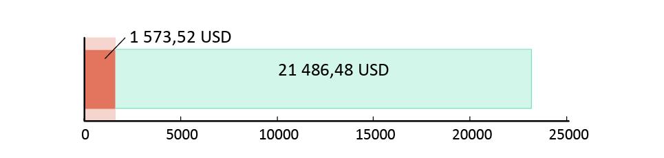 Utraceno 1 573.52 USD; zbývá 21 486.48 USD.