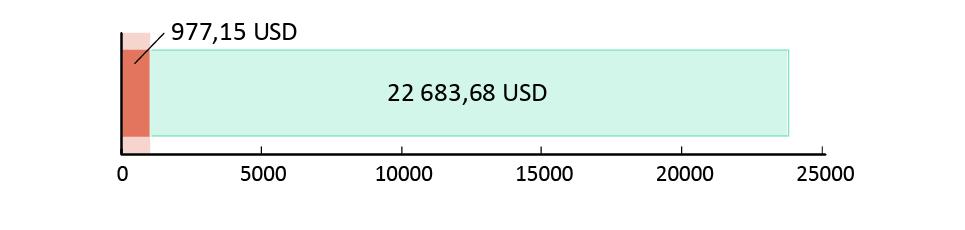 Utraceno 977.15 USD; zbývá 22 683.68 USD.
