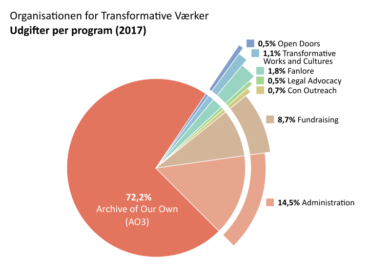 Udgifter per program: Archive of Our Own: 72,2%. Open Doors: 0,5%. Transformative Works and Cultures: 1,1%. Fanlore: 1,8%. Legal Advocacy: 0,5% Con Outreach: 0,7%. Administration: 14,5%. Fundraising: 8,7%.