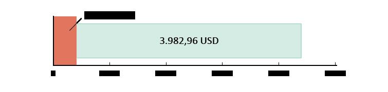 400,04 USD brugt; 3.982,96 USD tilbage