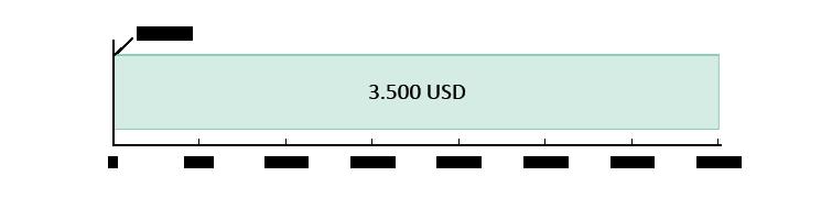 0 USD brugt; 3.500 USD tilbage