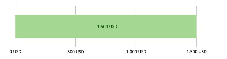 0 USD brugt; 1.500,00 USD tilbage