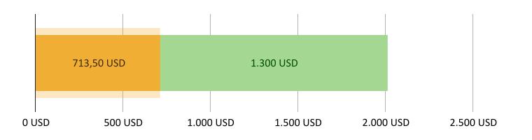 713,50 USD brugt; 1.300,00 USD tilbage