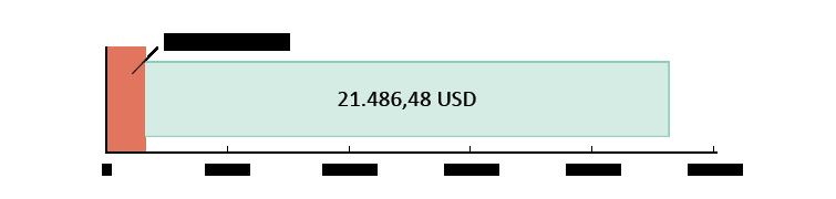 1.573,52 USD brugt; 21.486,48 USD tilbage