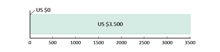 US $0,- uitgegeven; US $3.500,- resterend