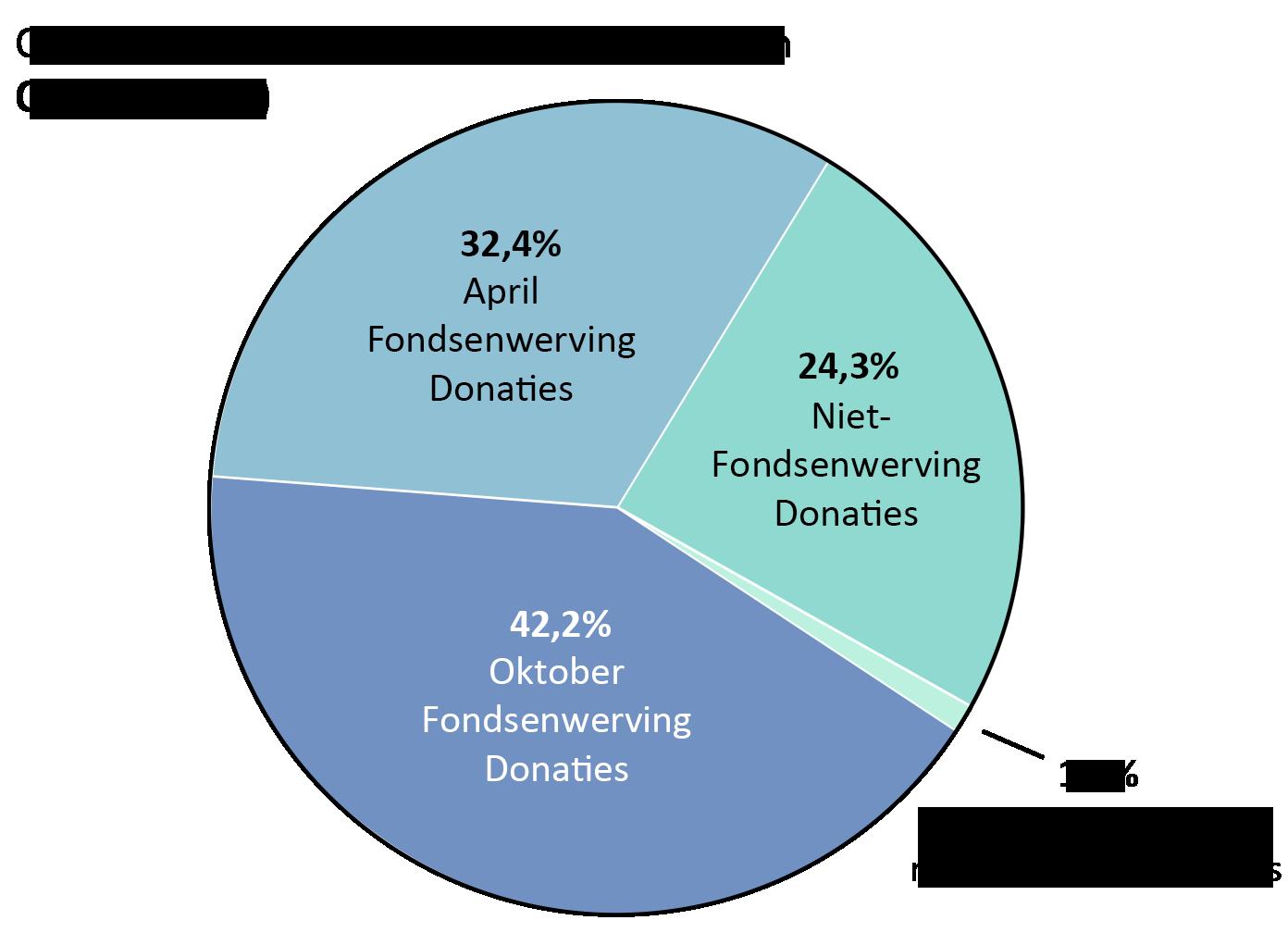 OTW omzet: april fondsenwerving donaties: 32.4%, oktober fondsenwerving donaties: 42.2%. Niet-fondsenwerving donaties: 24.3%. Donaties van matchingprogramma's: 1.1%.